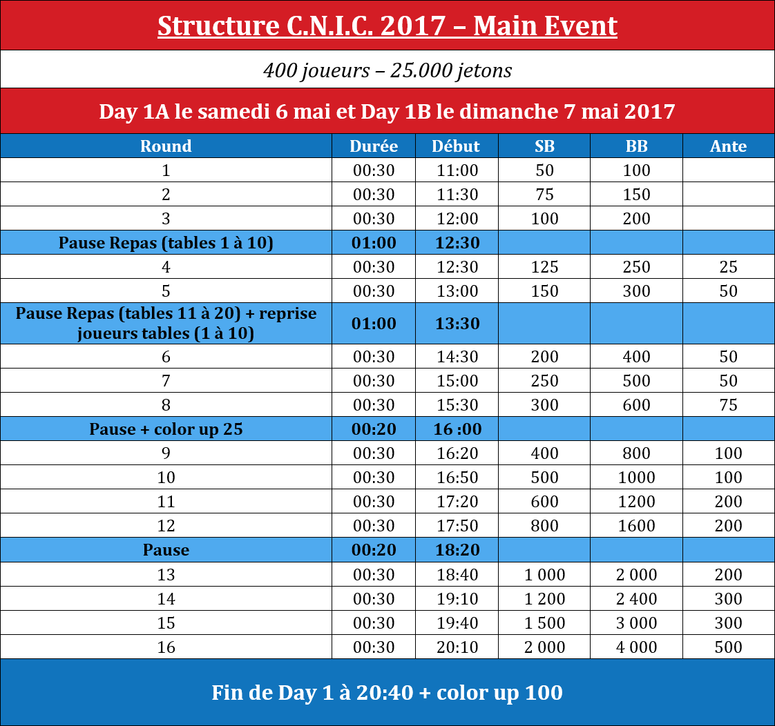 Structure Day1 Main Event Finale C.N.I.C. 2017